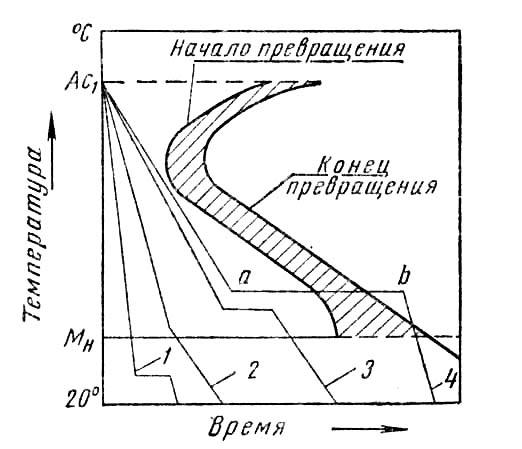 Кривые  охлаждения   для различных способов закалки