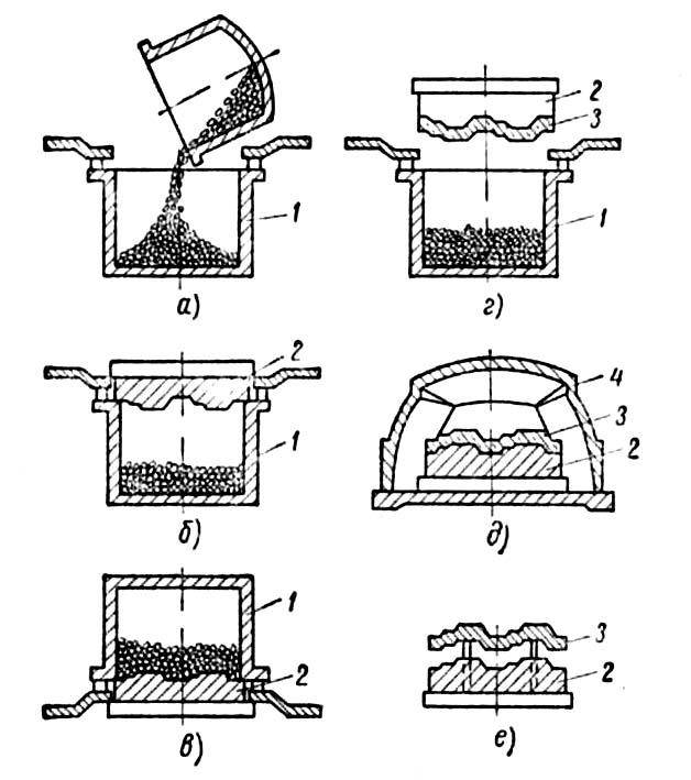 Схема получения оболочковой