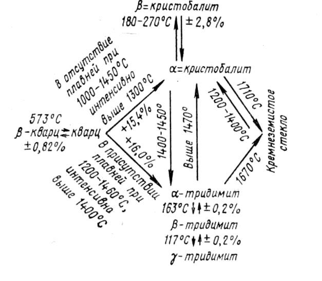Схема полиморфных <a href='/slovar/prevrashchenie' id='slovar6280-117289' name='Превращение' class='jTip'>превращений</a> <a href='/slovar/kremnezem' id='slovar5127-34066' name='Кремнезем' class='jTip'>кремнезема</a> при <a href='/slovar/obzhig' id='slovar5178-36362' name='Обжиг' class='jTip'>обжиге</a> <a href='/slovar/dinas' id='slovar4797-16095' name='Динас' class='jTip'>динаса</a>