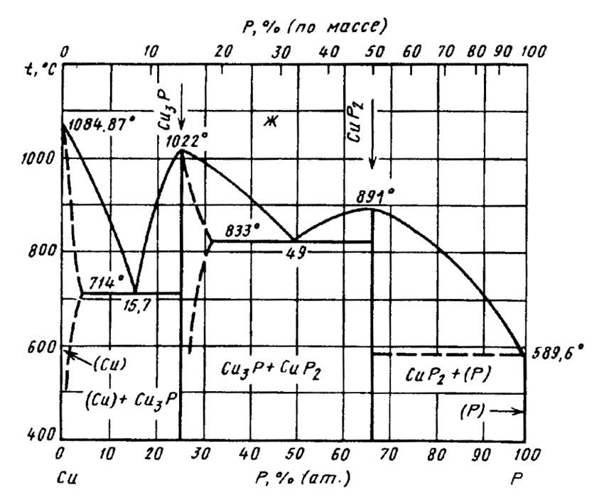 Диаграмма состояния системы медь - фосфор (Cu-P) :: Диаграммы сплавов