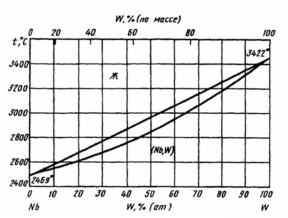 диаграмма состояния ниобий титан