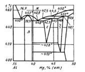 Al-Mg (участок диаграммы 35—50 % Mg)
