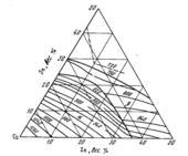 Проекция поверхности ликвидуса диаграммы состояния системы Cu—Sn-Zn