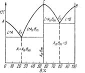 Диаграмма состояния с устойчивым химическим соединением