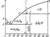 Диаграмма состояния с неустойчивым химическим соединением