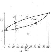 Диаграмма состояния для сплавов с неограниченной растворимостью в твердом состоя
