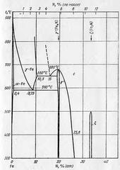 Диаграмма состояния системы железо – азот (Fe-N)