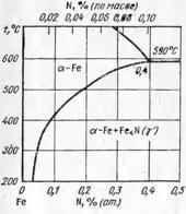 Диаграмма состояния системы железо – азот (Fe-N)  область α – фазы