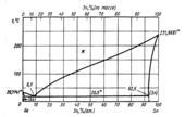 Диаграмма состояния системы  галлий- олово (Ga-Sn)