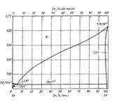 Диаграмма состояния системы  галлий- цинк (Ga-Zn)