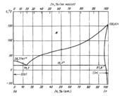 Диаграмма состояния системы  галлий-индий (Ga-In)