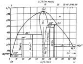 Диаграмма состояния системы  галлий-литий (Ga-Li)