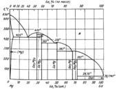 Диаграмма состояния системы  галлий-магний (Ga-Mg)