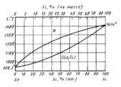 Диаграмма состояния системы  германий- кремний (Ge-Si)