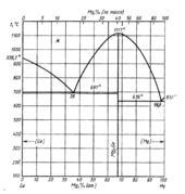 Диаграмма состояния системы  германий- магний (Ge-Mg)