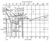 Диаграмма состояния системы  германий- марганец (Ge-Mn)
