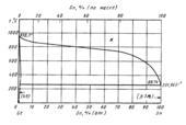 Диаграмма состояния системы  германий- олово (Ge-Sn)