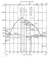 Диаграмма состояния системы  германий- самарий (Ge-Sm)