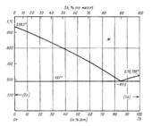 Диаграмма состояния системы  германий- сурьма (Ge-Sb)