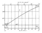 Диаграмма состояния системы  германий- цинк (Ge-Zn)