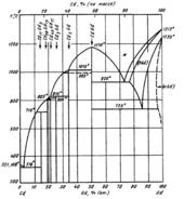 Диаграмма состояния системы  кадмий-гадолиний (Cd-Gd)