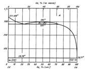 Диаграмма состояния системы  кадмий-галлий (Cd-Ga)