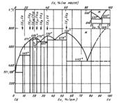 Диаграмма состояния системы  кадмий-европий (Cd-Eu)