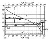 Диаграмма состояния системы  кадмий-индий (Cd-In)