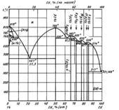 Диаграмма состояния системы  кадмий-иттербий (Cd-Yb)