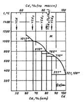 Диаграмма состояния системы  кадмий-иттрий (Cd-Y)