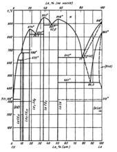 Диаграмма состояния системы  кадмий-лантан (Cd-La)