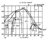 Диаграмма состояния системы  кадмий-литий (Cd-Li)