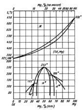 Диаграмма состояния системы  кадмий-магний (Cd-Mg)
