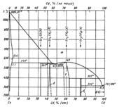 Диаграмма состояния системы  кадмий-медь (Cd-Cu)