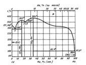 Диаграмма состояния системы  кадмий-натрий (Cd-Na)