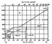 Диаграмма состояния системы  кадмий-никель (Cd-Ni)