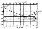 Диаграмма состояния системы  кадмий-олово (Cd-Sn)