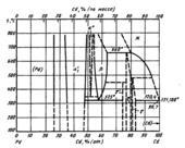 Диаграмма состояния системы  кадмий-палладий (Cd-Pd)