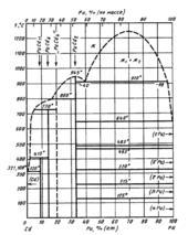 Диаграмма состояния системы  кадмий-плутоний (Cd-Pu)