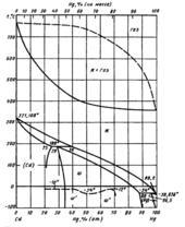 Диаграмма состояния системы  кадмий-ртуть (Cd-Hg)
