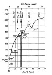 Диаграмма состояния системы  кадмий-самарий (Cd-Sm)