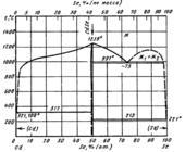 Диаграмма состояния системы  кадмий-селен (Cd-Se)