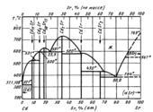 Диаграмма состояния системы  кадмий-стронций (Cd-Sr)