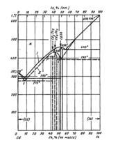 Диаграмма состояния системы  кадмий-сурьма (Cd-Sb)