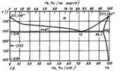 Диаграмма состояния системы  кадмий-свинец (Cd-Pb)
