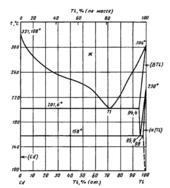Диаграмма состояния системы  кадмий-таллий (Cd-Tl)
