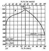 Диаграмма состояния системы  кадмий-теллур (Cd-Te)