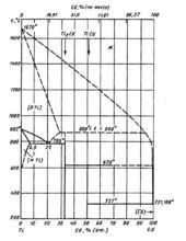 Диаграмма состояния системы  кадмий-титан (Cd-Ti)