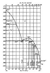 Диаграмма состояния системы  кадмий-торий (Cd-Th)