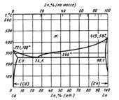 Диаграмма состояния системы  кадмий-цинк (Cd-Zn)